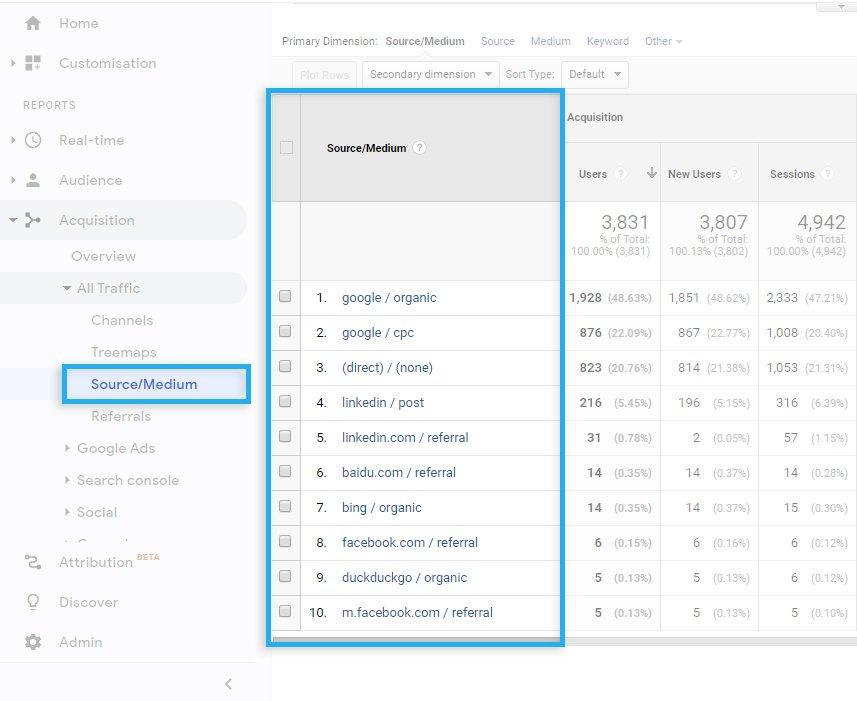 Google Analytics / Acquisition / UTM Tracking parameters