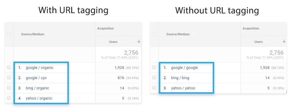 Google Analytics / With and without URL tagging
