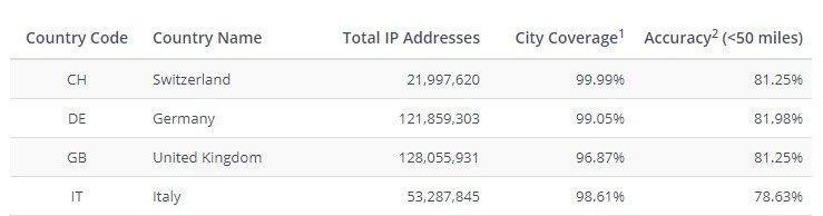 ip2location / IP location precision up to 80km