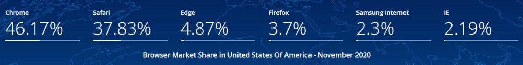 Apple Search: Google vs. Safari Browser Market Share USA