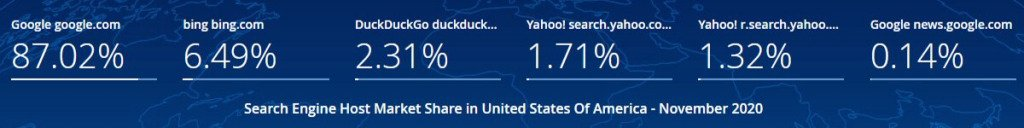 Apple Search: Search Engine Market Share USA