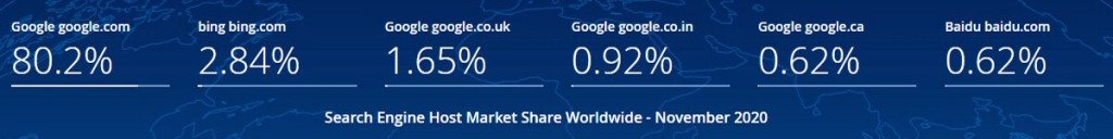 Apple Search: Search Engine Market Share Worldwide