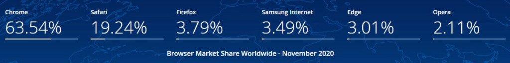 Apple Search: Google vs. Safari Browser Market Share Worldwide