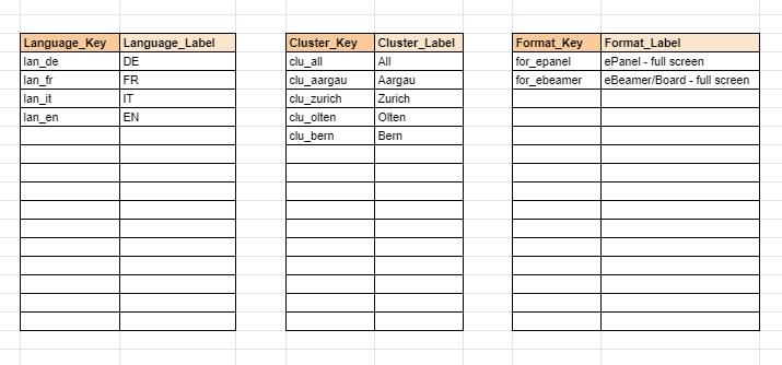 Programmatic DOOH / Dynamic Creatives / Configuration Parameters / Language, Clusters, Format