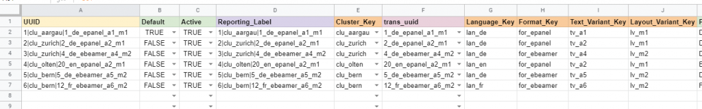Programmatic DOOH / Dynamic Creatives / Result Combinations