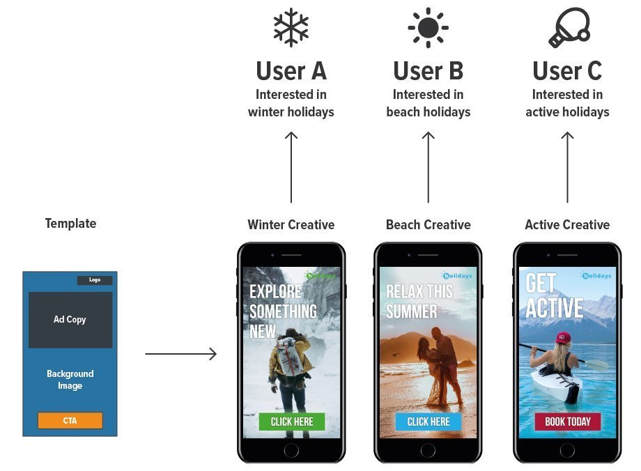 Dynamic Creative / Example use case
