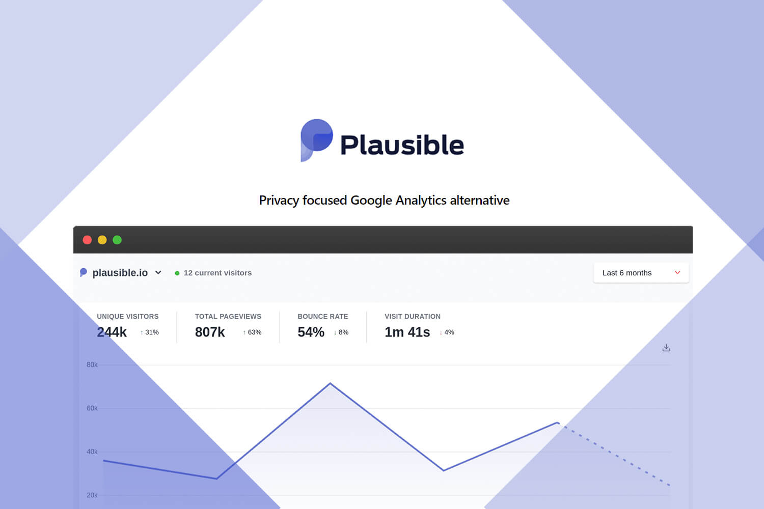 Plausible Analytics • Ultimate Privacy Compliant Web Tool
