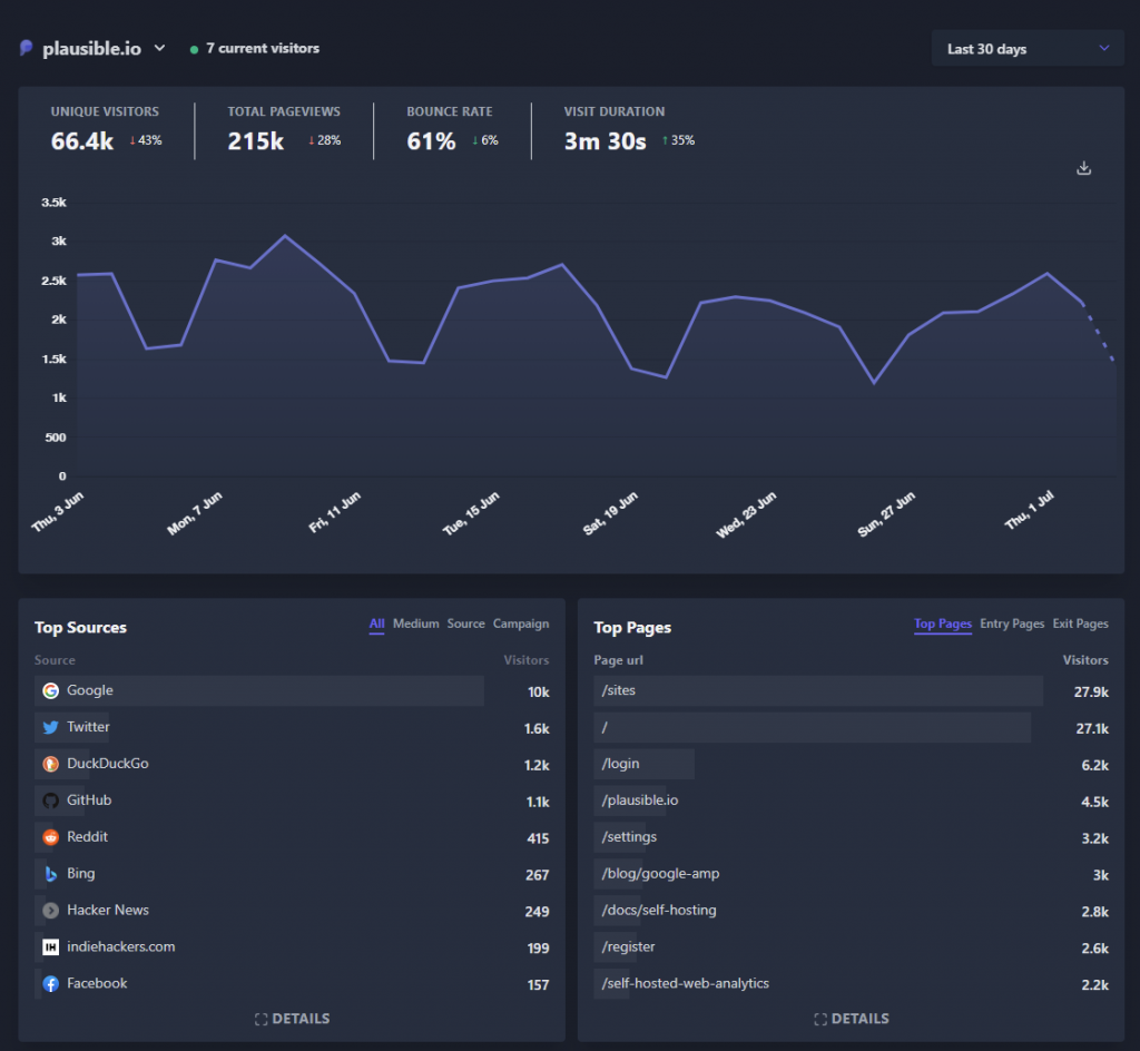 Plausible Analytics - example dashboard