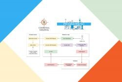Contextual targeting • Programmatic Cookie-less future